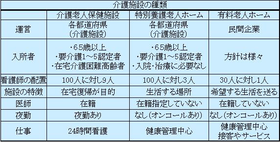 介護施設表